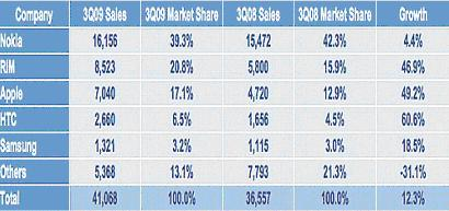 smart-phone-market